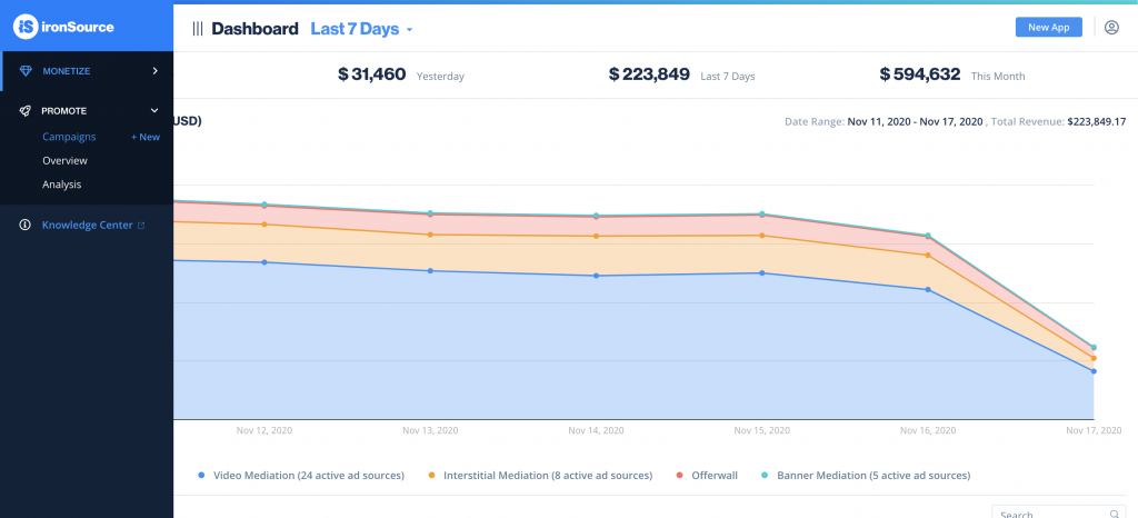 Access your campaigns from the dashboard