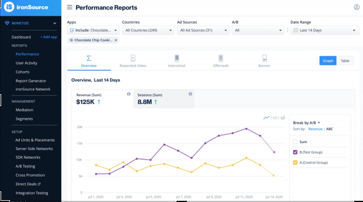 Performance reports for A/B testing